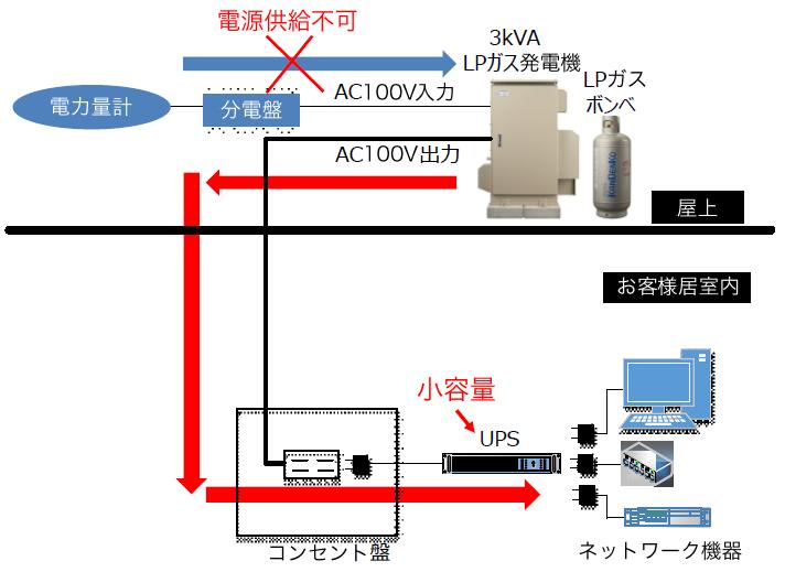 動作の流れのイメージ図